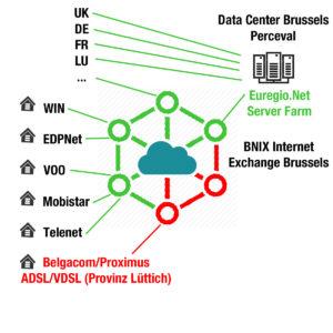 belgacom-problem